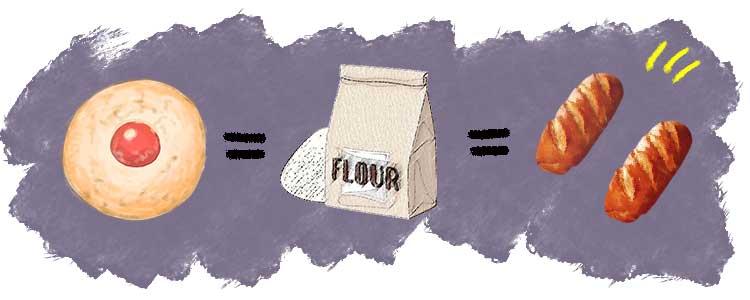 クッキーは大きな括りでパンと一緒を説明する画像